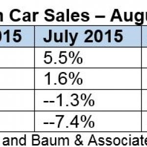 US Green Car Sales August 20151