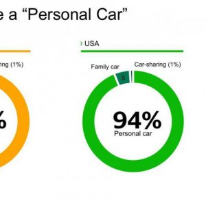 Mobility Study Chart Personal Car