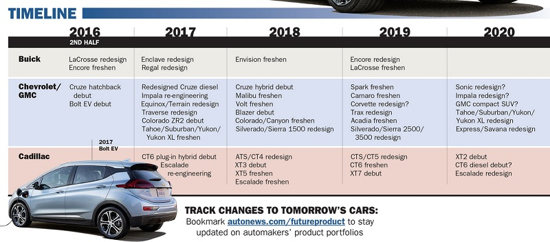 Chevy Bolt Production Should Start In October Chevy Bolt Ev Forum